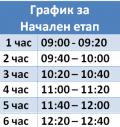 График за компенсаторни дейности за периода 02.12.2020 г. - 21.12.2020 г. - ОУ Гео Милев - Пловдив